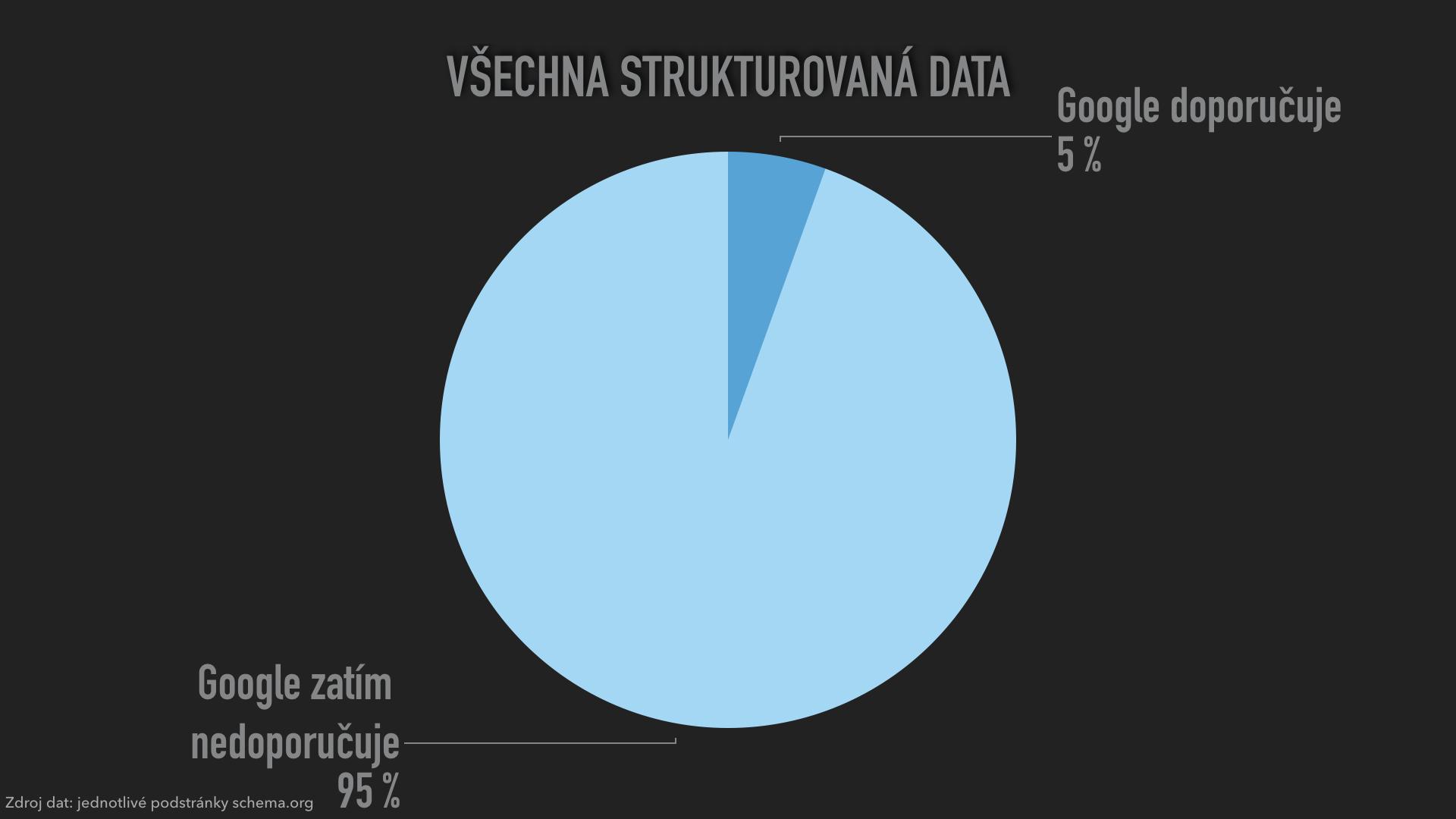 pouzivana-strukturovana-data5